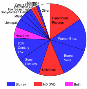 Blu-Ray vs. HD-DVD – 2:0