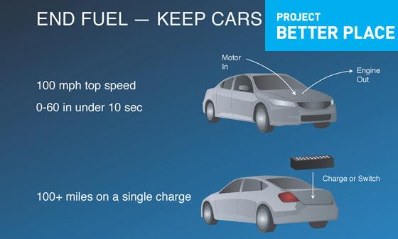 Batterie/Ladestationennetz im Entstehen – Elektroautos ab 2010 allgegenwärtig?