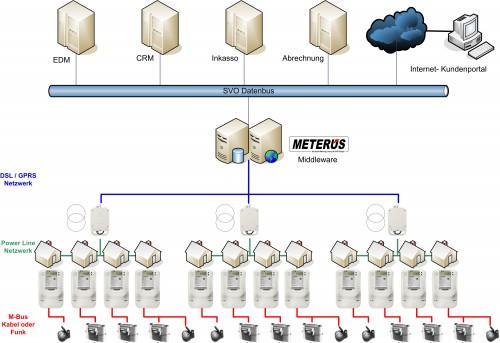 METERUS Middlewarezugriff (c) Pressemitteilung BoxID 212842