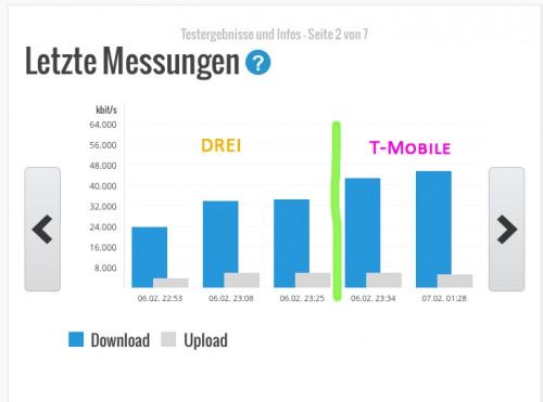 LTE_Test_Drei_T-Mobile_Graz_Jakomini_Geschwindigkeit