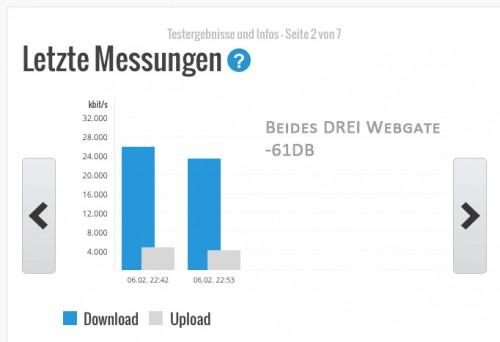 LTE_Test_Drei_Webgate_Graz_Jakomini_Geschwindigkeit