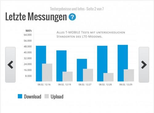LTE_Test_T-Mobile_verschiedene_Wohnungsstandorte_LTE_Modem